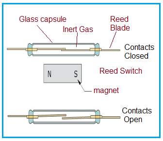 Reed Switch or Reed Relay working