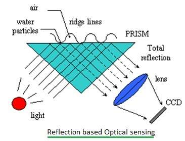 Reflection based optical sensing