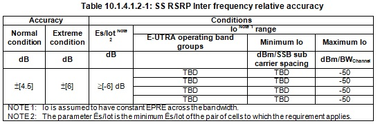 Relative SS-RSRP accuracy inter frequency