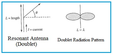 Resonant Antenna