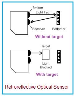 Retro-reflective optical sensor