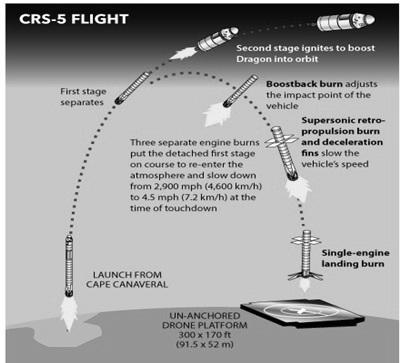 Reusable rocket flight