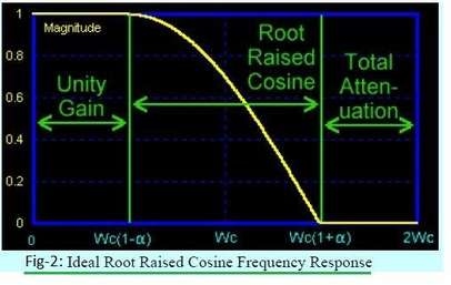 Root Raised Cosine Filter Frequency Response