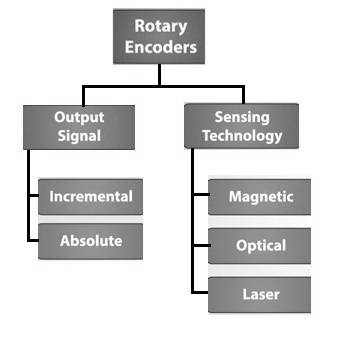 Rotary sensor types, Rotary Encoder types