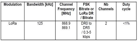Russia LoRaWAN frequency channels