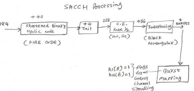SACCH control channel processing