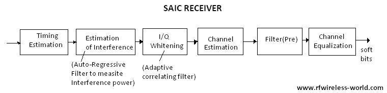 SAIC,Single Antenna Interference Cancellation