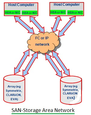 SAN-Storage Area Network