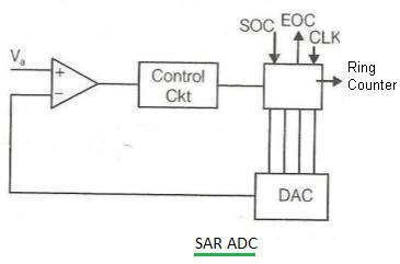 Circuit Block Diagram | Difference Between Adc Types Counter Flash Sar Dual Slope Sigma Delta