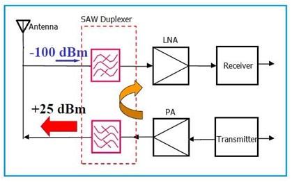 SAW Duplexer