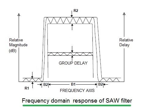 SAW Filter Response