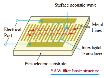 SAW filter structure