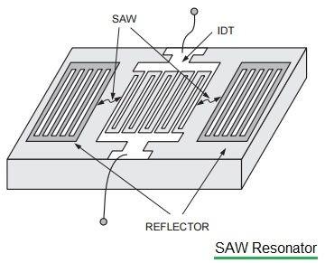 SAW resonator
