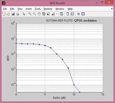 SC-FDMA BER plot