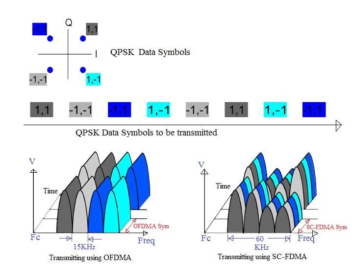 thesis on ofdma 1 orthogonal frequency division multiplexing (ofdm) transceiver design a design project report presented to the engineering division of the graduate school of cornell university.