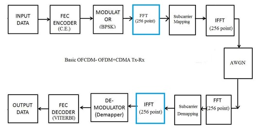 SC FDMA Block diagram