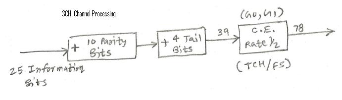 SCH control channel processing