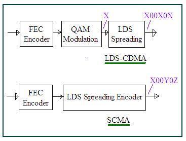 SCMA-Sparse Code Multiple Access