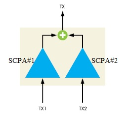 SCPA-Single Carrier Power Amplifier