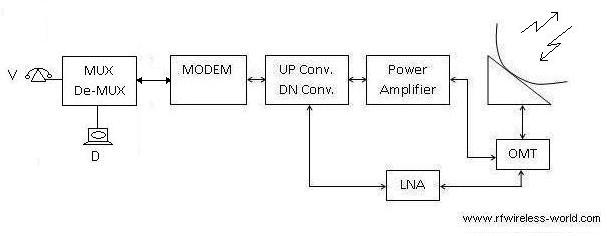 SCPC or single channel per carrier
