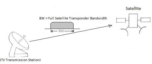 SCPT-Single Carrier Per Transponder