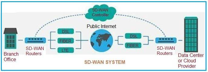 Advantages of SD-WAN | disadvantages of SD-WAN