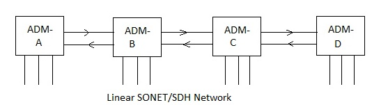 SDH network fig1