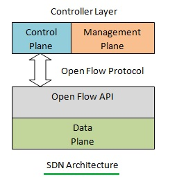 SDN-Software Defined Networking