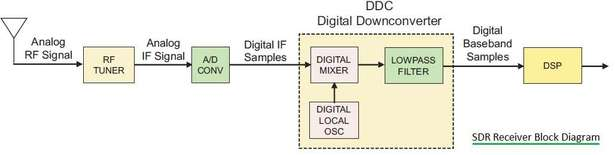 SDR | Software Defined Radio-basics,architecture,benefits