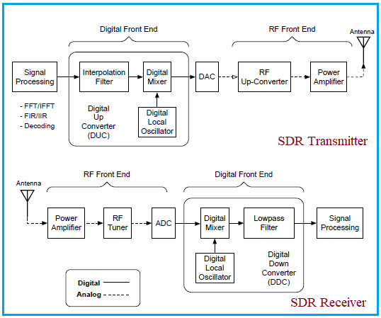 SDR architecture