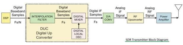 SDR transmitter