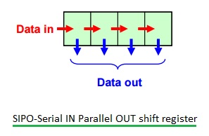 SIPO shift register