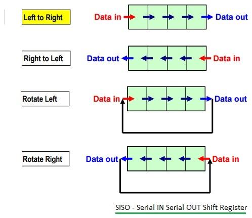 SISO shift register
