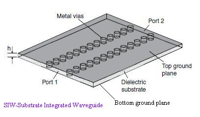 SIW-Substrate Integrated Waveguide