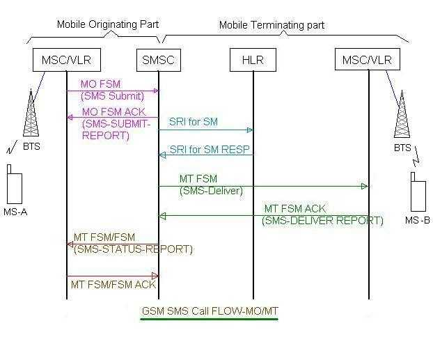 sms mo mobile originated  mt mobile terminated  call flow   gsm smssms mo mt call gsm