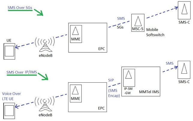 SMS over LTE