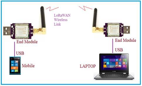 SMS over LoRaWAN