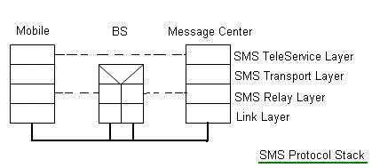 SMS Protocol Stack