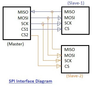 UART vs SPI vs I2C | Difference between UART,SPI and I2C