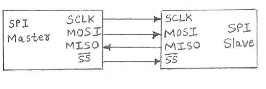 SPI master slave connection