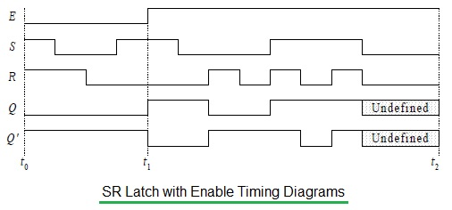 SR latch with enable timing diagram