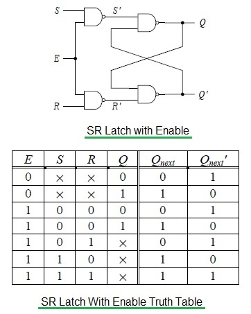 SR latch with enable