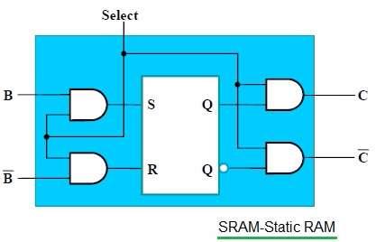 SRAM-Static RAM