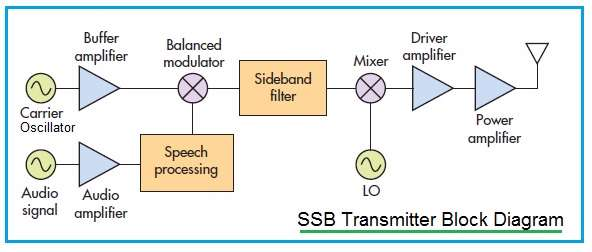 SSB Transmitter Block Diagram