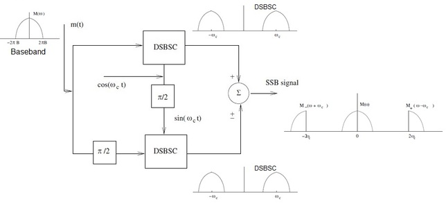 SSB signal generation