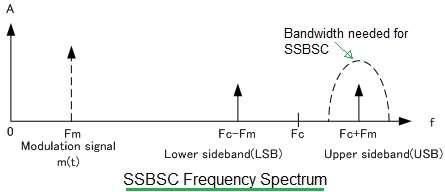 SSBSC