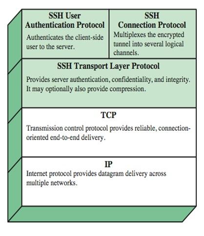 SSH Protocol Stack