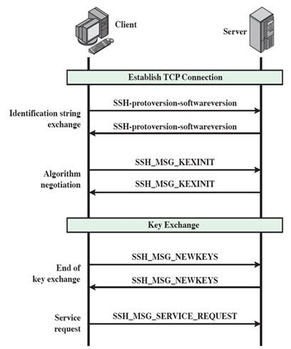 SSH client vs SSH server messages