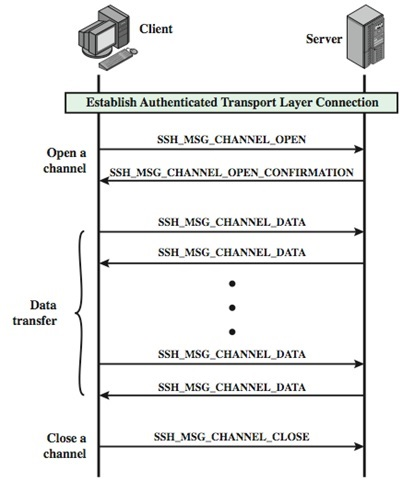 SSH connection protocol exchange