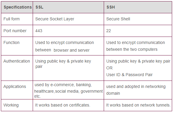 SSH vs SSL,difference between SSH and SSL